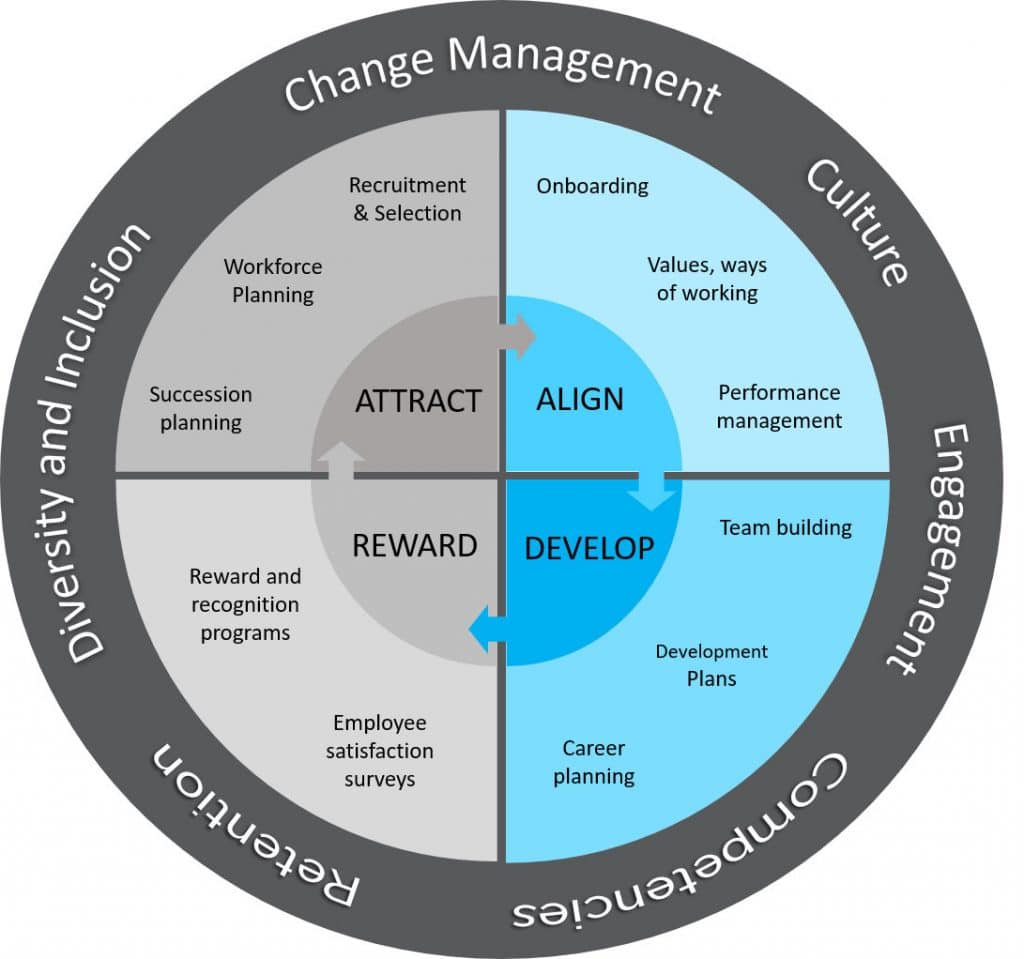 HOW WE HELP Attract The right people, at the right time Align Induct and align your people to your business's priorities Develop Grow you people and your teams Reward Recognise and reward your teams Plus other e.g. culture, change management
